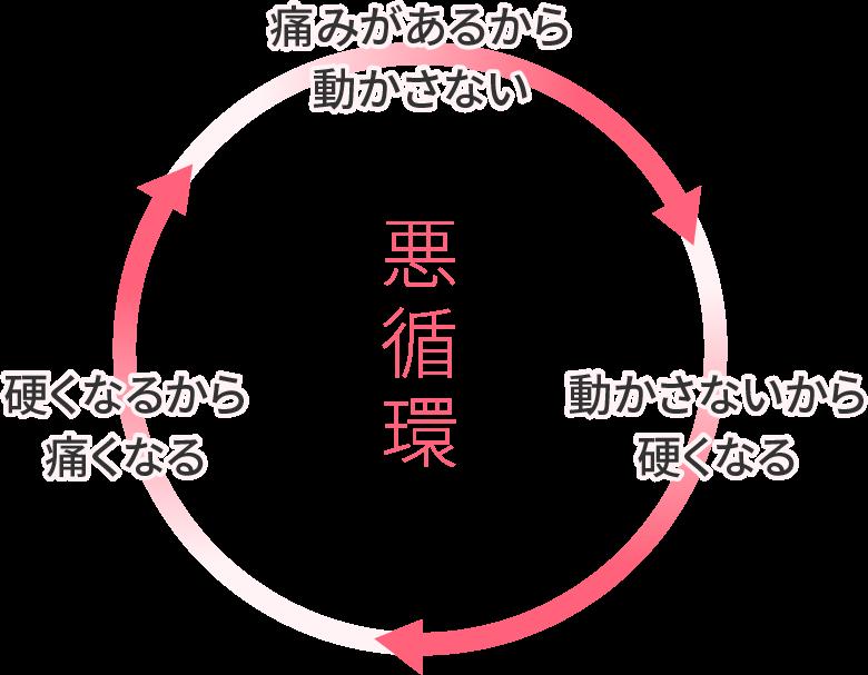 腰痛の悪循環